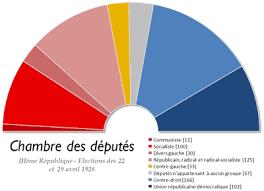 chambre d h es fr composition de l assemblée nationale française par législature