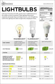 incandescent fluorescent led infographic