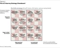 Kroger Customer Service Desk Duties by The A T Kearney Strategy Chessboard Article A T Kearney
