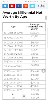 Average Net Worth Of Millenials By College Graduating Class ... Fleets Honor Truckings Military Vets With Veterans Day Events Gi Industries Msl Back In The Simi Valley Ca Not Flickr News And Updates Hamrick School Trucking Door Tnsiam Military Traing At Us Xpress Can Now Use Bill To Estes Intertional Pups Truck Driving Jobs For Get Hired Today Misclassified Truck Drivers Cost Businses Millions Dol Test Ltrucks Express Lines A Photo On Flickriver Heavy Haulage Style Denmark Tyco Us1 Joe Electric High Adventure Ho Slot Car Set