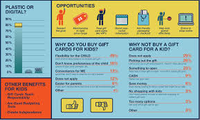 Everything You Need To Know About Kids And Gift Cards   GCG Mobile Experience Review Purchasing An Egift Card Free Printables Key Ring Full Of Gift Cards For Teacher Gcg Top 10 Employee Rewards Jardinemiddleschool Jmstopeka Twitter Specialty Gifts Restaurant Starbucks 5 From Living Social Check Inbox Girlfriends Complete Guide To Online Bookstore Books Nook Ebooks Music Movies Toys The Help Barnes And Noble Rock Roll Marathon App Cards Hchip What Do When Your Has A Zero Balance Everything You Need Know About Kids