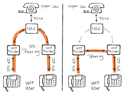 Peering: Interconnecting The VoIP Industry Media Routes Cloud Communications Teloip Brings Sdwan To Companies Of All Sizes Arisigal7 M Twilio Inc All Rights Reserved Ari Sigal Securing Screenshot2709at110813png By 2015 Pstn Voice Might Be Only 10 Total Lines Voip Innovations Custom Communication Solutions Patent Us8325905 Routing Calls In A Network Google Patents Ep2033431b1 Methods Systems And Computer Program Network Security Handbook For Service Providers Assurance Teraquant