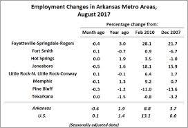 bureau of labor staistics arkansas economist unemployment rate