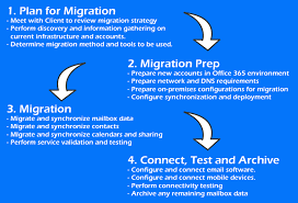 fice 365 Migration Services in Maryland