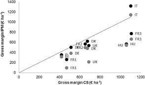 si e social syst e u sustainability of european winter wheat and maize based cropping