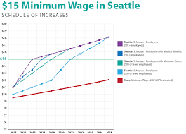 Front Desk Receptionist Salary Seattle by 15 Minimum Wage Mayor Murray