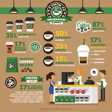 Starbucks Infography In Flat Design Premium Vector