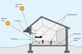 Reassessing Passive Solar Design Principles | GreenBuildingAdvisor.com Green Home Design Learn About Passive House Best Houses 13 Reasons Why The Future Will Be Dominated By How Can Propel Clean Energy Transition In Inhabitat Innovation Architecture Solar Plans Beautiful 50x3600 Zoenergy Boston Architect Modern Sustainable Exceptional Eco Designs Brilliant Passiveusepncipldescribinghowacircationshouldbe Building Marken Dc Stunning Solar Floor Photos Interior Reaessing Principles Greenbuildingadvisorcom