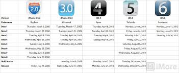 iOS 6 How many betas will there be