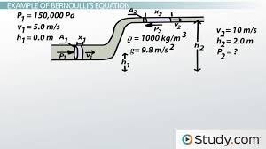 Bernoullis Equation Formula Examples Problems