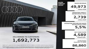 Items Where Year Is 2021 Audi Defies The Corona Crisis With A Robust Performance In