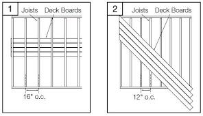 Floor Joist Spans For Decks by Fiberon Horizon Decking At Fox