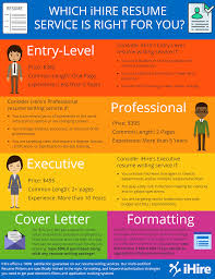 Professional Resume Writing - IHire Resume Services | IHire Resume Writing For High School Students Olneykehila Resumewriting 101 Sample Rumes Included Carebuilder Step 1 Cover Letter Teaching English In Contuing Education For Course Columbia Services Nj Beyond All About Professional Service Orange County Writers Resume Writing Archives Rigsby Search Group Triedge Expert Freshers Hot Tips Rsumcv Writing 12 Things For A Fresher To Ponder Writingsamples Cy Falls College Career Center