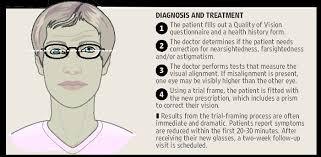 Lightheadedness When Standing by Binocular Vision Dysfunction U2013 Primary Eye Care