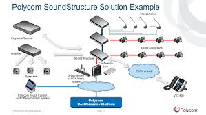 SoundStructure Channel Sales Training - Ppt Download Mobile Voip Cosmact Ltd Soft Phone Sip App Projects Target Connect Legacy Equipment To Next Generation Ip Pbxs Pstn Solution To Dragino 4 Use Control Turn On Off A Lamp Gsm Gateways Djteko Djawara Teknologi Dan Komunikasi Be Provider Complete Video Conferencing And Allworx Shoretel Lifesize Obhost Your Calling Business Cloud Pbx Solutions 26 Best Inaani Services Images Pinterest 10 Years 6 Points Consider When Choosing Solution Stratus