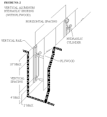 ALUMINUM HYDRAULIC SHORING TYPICAL INSTALLATIONS Figure No 1