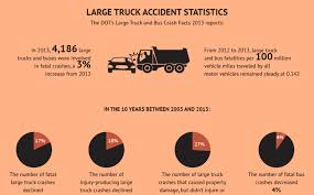 100 Truck Accident Statistics Fatal S Decline Car Cases