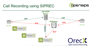 OpenSIPS - OrecX Sugarcrm Crm Open Source Guide Top Ip Telephony Application Of 2017 Astpp Powerful Opencall Launches Worlds First Call Tracking Platform Asterisk Pricing Features Reviews Comparison Alternatives Freeswitch On Feedyeticom Collaboration Albert Hoitinghs Blog Integration Setup Espocrm Vector Matrixpowered Open Source For Teams How To Save Money When Buying Medical Software Voip Development Company Inextrix Twilio