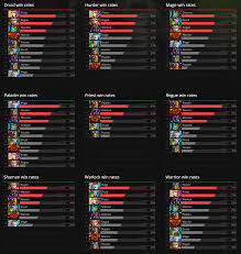 Hearthstone Decks Paladin Gvg by Hearthstone Features Class Stats One Month Of Gvg In Graphs And