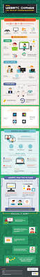 Will WebRTC Change The Face Of Communication? #infographic ... Phone Ready Callback Function Not Getting Called For Voip App Ibm Websphere And Webrtc An Interview With Brian Pulito From Github Stephenlbwebrtcsdk Simple Calling Api Mobile Will Change The Face Of Communication Infographic Watch Out Sdwan Magic When It Comes To Voip The 3 Webrtcs Job Be Done Bloggeekme Call Quality What Not To Do New Dial Tone Signal Ldon Solving Iot Security 10 Years Experience Legacy Telephony Integration Sip Frozen Mountain Openstack Heat Template For Webrtc Gateway Voip Magazine Voice Over Ip Technology Using