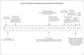 Uspto Help Desk Pct by A Guide To International Patent Protection