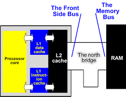 PC Architecture Chapter 11 The L2 cache A book by Michael B Karbo