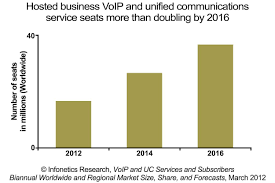Infonetics Research: VoIP Services Market Growing Strong As ...