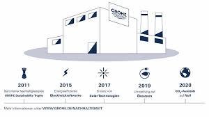 grohe goes zero co neutrale produktion ab 2020