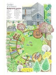 Planning A Garden Garden This Is An Excellent Plan Gardens