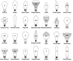 light bulb shapes sizes and base types explained ledwatcher