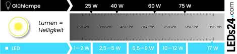 led lumen einheit für lichtstrom erklärt leds24