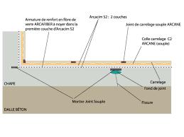 étanchéité des dalles béton arcacim s2 arcane industries