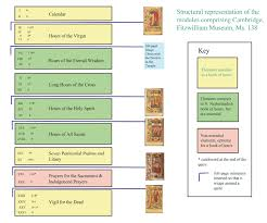 Definition Of The Word Decorous by Use Of The Modular Method In Medieval Manuscript Illumination
