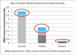 Define The Word Carbon Sink by Carbon Capture Utilization And Storage U2013 Everything And The Carbon