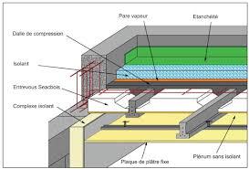 la toiture terrasse pont thermique et étanchéité à l air