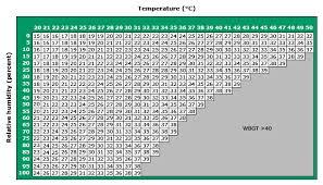 bulb globe temperature chart uptodate