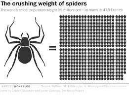Remains Of The Day Spiders by Spiders Could Theoretically Eat Every Human On Earth In One Year