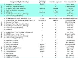 Operational Review Report Template Service Other