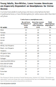 A Portrait of Smartphone Ownership