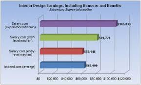 Interior Decorator Salary In India by Interior Design Salary 28 Images Interior Designer Salary 2017