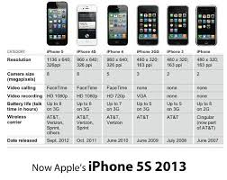 iphone Release Dates I always update right before one releases