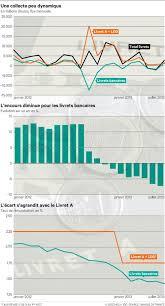 livret taux credit mutuel les taux bancaires