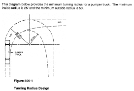 DIVISION 4. - LOT LAYOUT, HEIGHT, AND DENSITY/INTENSITY STANDARDS ... Turning Radius Diagram F250 Application Wiring 4a Design For Trucks Section 6 Operational Ciderations Relating To Long Trucks In Rural Areas Semi Truck 5th Wheel Enthusiast Diagrams Lvadosierracom New Lift Increased Turning Radius Suspension 28 Collection Of Bdouble Circle Drawing High Quality Garbage Mac Block And Schematic Turnaround Proposed At Base Indy Pass Aspen Public Radio Bmw For Light Switch