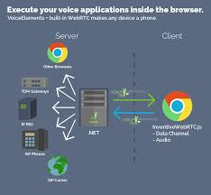 Voice Elements - .NET WebRTC Voice Platform, C# IVR Software WebRTC Phone Ready Callback Function Not Getting Called For Voip App Ibm Websphere And Webrtc An Interview With Brian Pulito From Github Stephenlbwebrtcsdk Simple Calling Api Mobile Will Change The Face Of Communication Infographic Watch Out Sdwan Magic When It Comes To Voip The 3 Webrtcs Job Be Done Bloggeekme Call Quality What Not To Do New Dial Tone Signal Ldon Solving Iot Security 10 Years Experience Legacy Telephony Integration Sip Frozen Mountain Openstack Heat Template For Webrtc Gateway Voip Magazine Voice Over Ip Technology Using