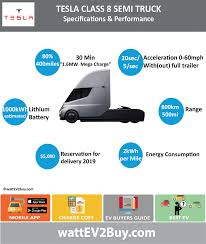 Tesla Semi Class 8 Electric Truck Specs Charging Cost Range And Price Priofcontporaryelegancesemruckwith Nlightsr Tamiya 114 Rc Flatbed Semi Trailer L X W H 713 185 210 Mm Big Truck Sleepers Come Back To The Trucking Industry Tesla Class 8 Electric Truck Specs Charging Cost Range And Price Long Combination Vehicle Wikipedia Arstic Dump Driver 2 Signs For Success Buy Fuel Tank Fueling Steel 2560m3 Teslas Vp Of Trucks Talks About New Semi Weight Distribution Archives Truckscience How Calculate Axle Weights Patent Us240173830 Power Puller Device Semitractor