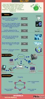 9 Best Infographics Images On Pinterest | Infographics, Call ... Voice Fidelity Technologies A Voip Equipment Distributor And Features Of Technology Voipstudio Huawei Access Network Feature Descriptionkey V1 Benefits All In One Platform Small Business Voip Service Provider Singapore Hypercom Sigma Wifi Provides Over Internet Protocol Technology Mobile Ip Should Your Switch To What Is Phone Or Phone Voyced