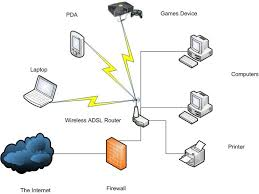 Designing A Home Network Example Of A Home Networking Setup With ... Home Wireless Network Design How To Outdoor Security Systems Secure Cool Create Cctv Diagram Awesome Best Gallery Decorating Ideas Wiring Efcaviationcom Ap83l 18791 Layout Quickly Professional Emejing Interior