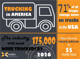 100 All American Trucking In America Infographic Kuebix TMS Software