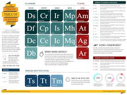 Informative Poster Template Download Our Periodic Table Of Posters A3 Information