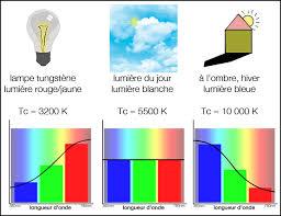 la température de couleur la théorie comprendre focus numérique
